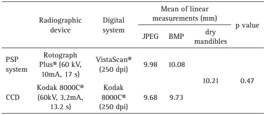 compressão de imagem em radiografia panorâmica